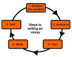 How to start the introduction to an essay